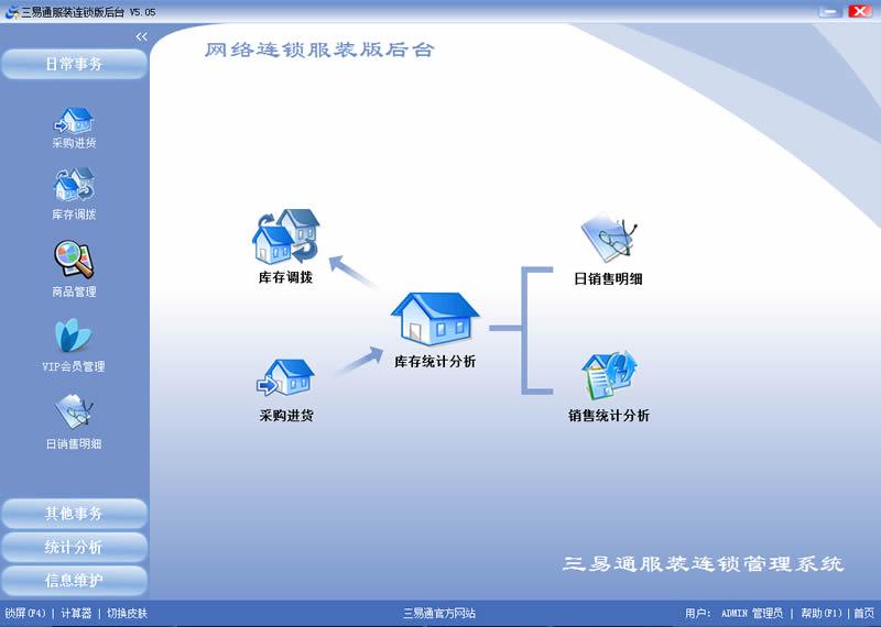 三易通服装连锁管理软件 网络版